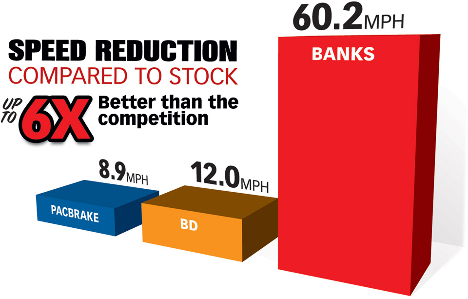 Banks SpeedBRake reduces downhill speeds up to 6x better than the competition, compared to stock