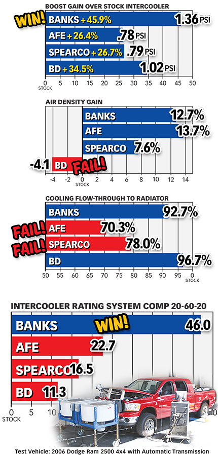 Banks Techni-Cooler® Intercooler Systems eliminate restrictions with big boost tubes (most apps), huge inlet/outlet, thick core & rugged, streamlined all-aluminum end tanks. Increases boosted air density for higher continuous power & more MPG.