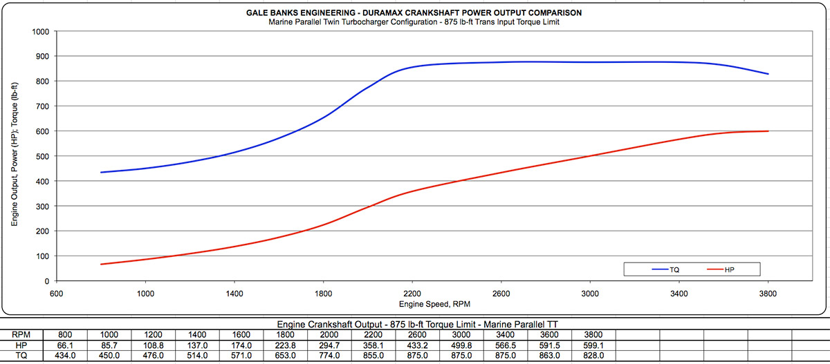 Duramax banks fuel economy autos post for Outboard motor fuel consumption chart
