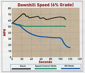 downhill speed comparison