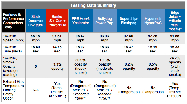 Testing Data Summary