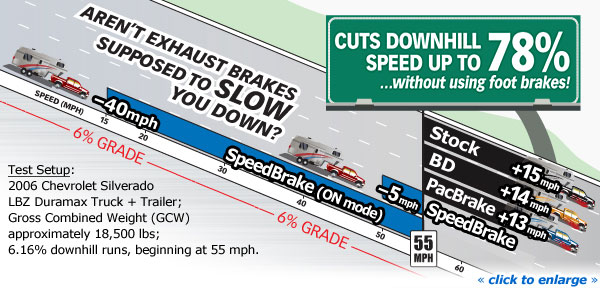 Only Banks SpeedBrake slows you down!