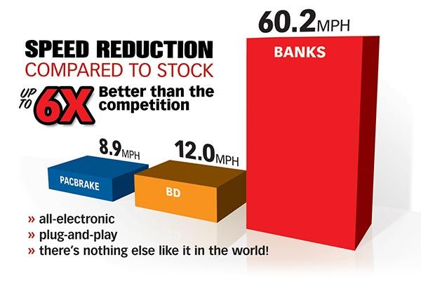 Banks Brake speed reduction