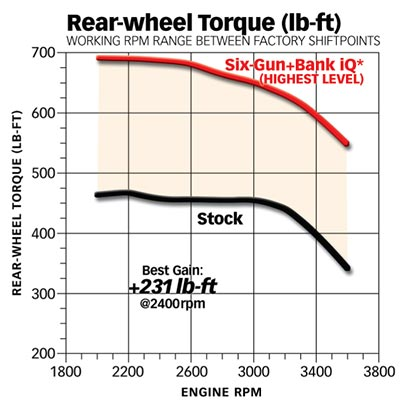 6.0L power stroke torque