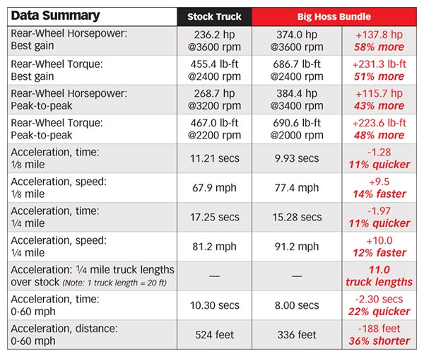 6.0L power stroke test data