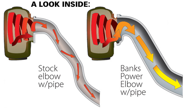 Banks Power Elbow vs stock