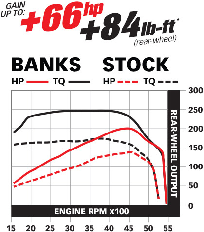 Power Gains - Banks Sidewinder Turbo System for Jeep