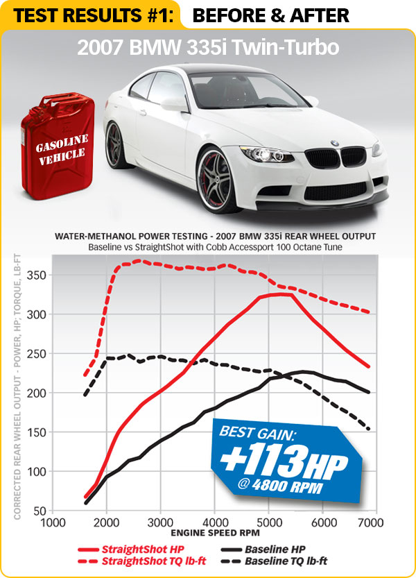 Straight-Shot™/Double-Shot™ BMW chart