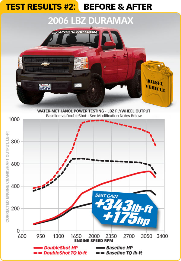 Straight-Shot™/Double-Shot™ Duramax chart