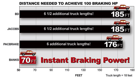 Banks Brake delivers instant braking power; PacBrake, BD and Jacobs need more than 6 truck lengths longer than Banks Brake to achieve the same level of power