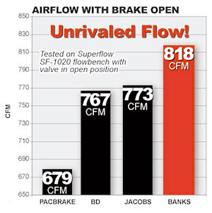 Banks Brake, tested on Superflow SF-1020 flowbench with valve in open position, had superior airflow over PacBrake, BD and Jacobs