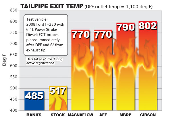 Tailpipe Exit Temp (DPF outlet temp = 1,100 deg F)