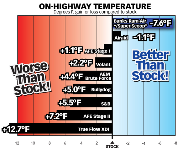 Air density testing chart comparing on-highway temperatures of Banks Ram-Air Intake, Bullydog, Airaid, AFE Stage I & II, True Flow XDI, Volant & AEM Brute Force vs. stock