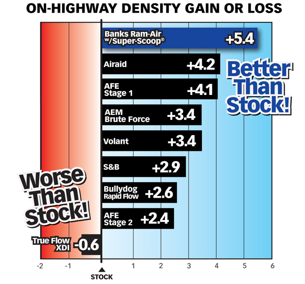 Chart comparing on-highway air density gain or loss of Banks Ram-Air Intake, Bullydog, Airaid, AFE Stage I & II, True Flow XDI, Volant & AEM Brute Force vs. stock