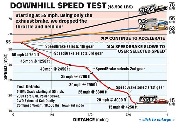 Banks SpeedBrake downhill test