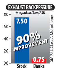 Monster Exhaust® chart