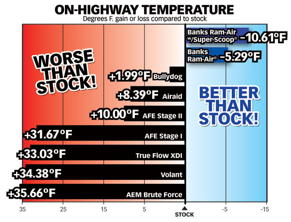 Air density testing chart comparing on-highway temperatures of Banks Ram-Air® Intake, Bullydog, Airaid, AFE Stage I & II, True Flow XDI, Volant & AEM Brute Force vs. stock