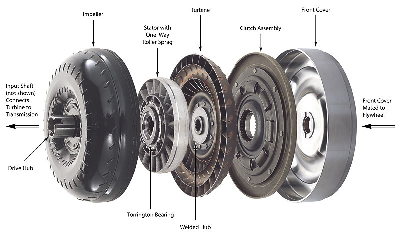 diagnosing torque converter problems  procedures for all